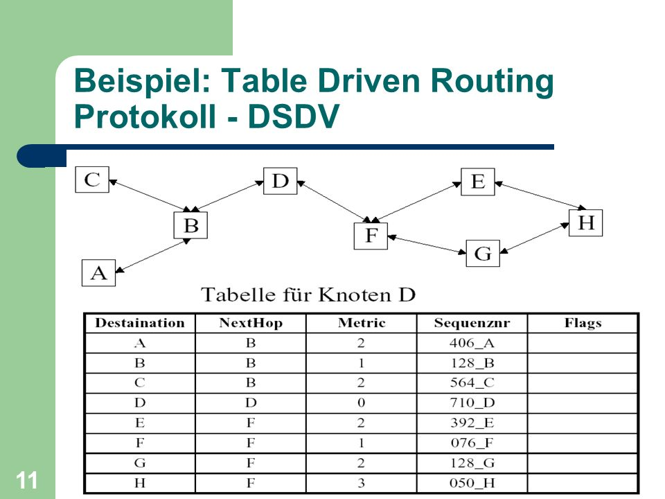 Beispiel: Table Driven Routing Protokoll - DSDV