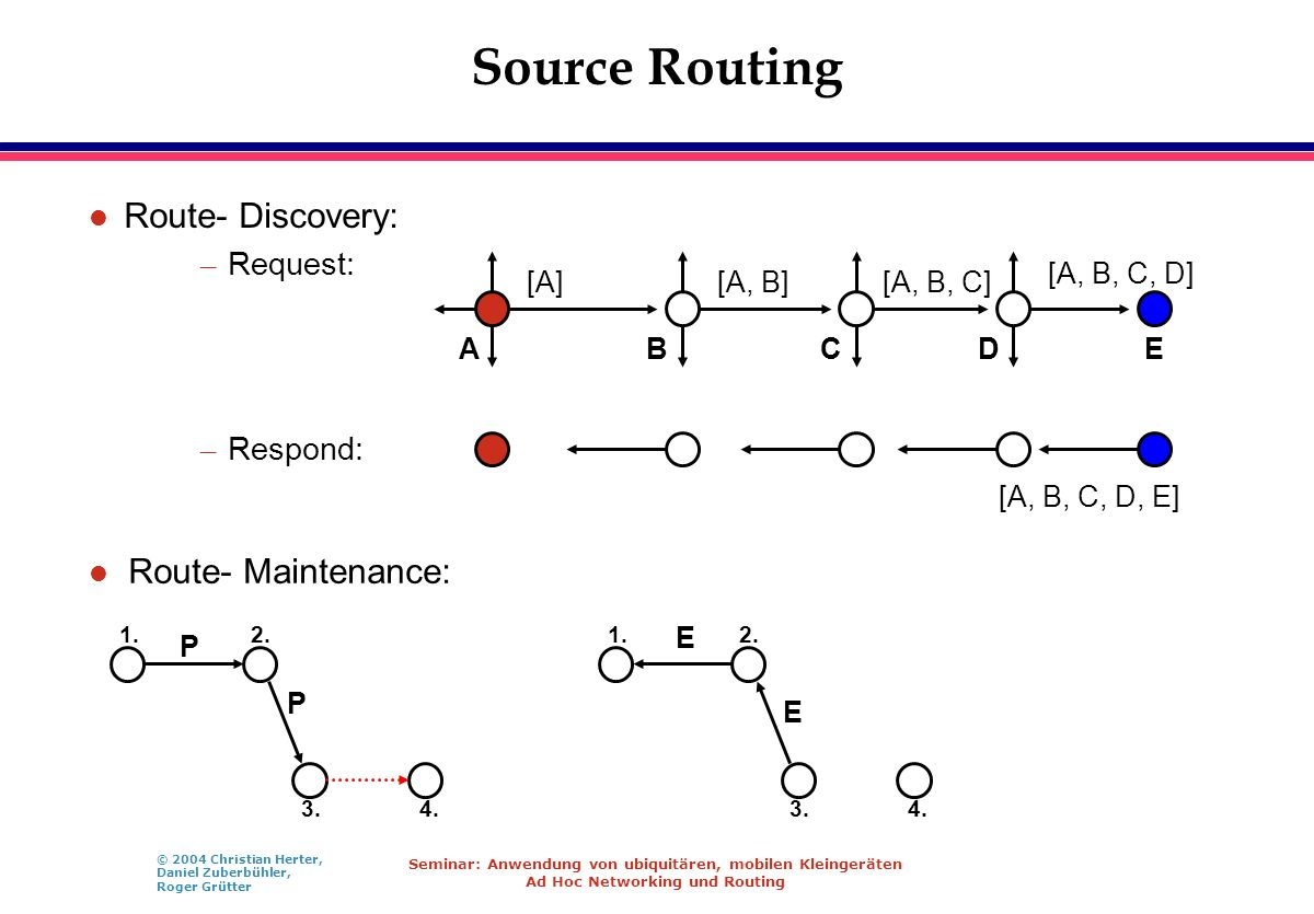Source Routing Route- Discovery: Route- Maintenance: Request: Respond: