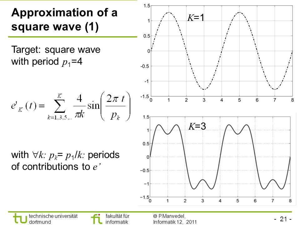 Approximation of a square wave (1)