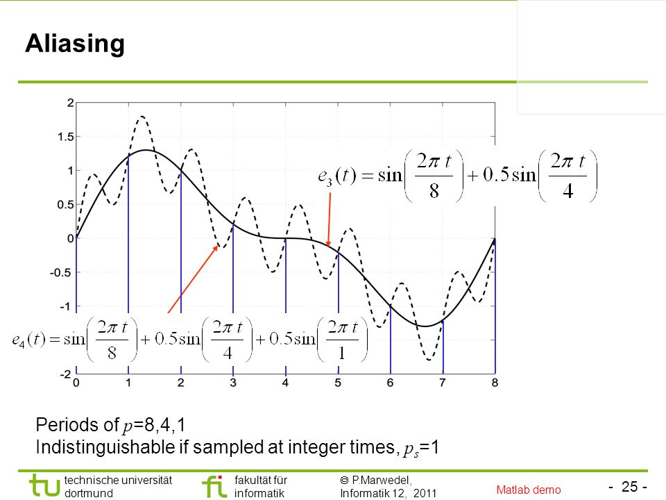 Aliasing Periods of p=8,4,1 Indistinguishable if sampled at integer times, ps=1 Matlab demo