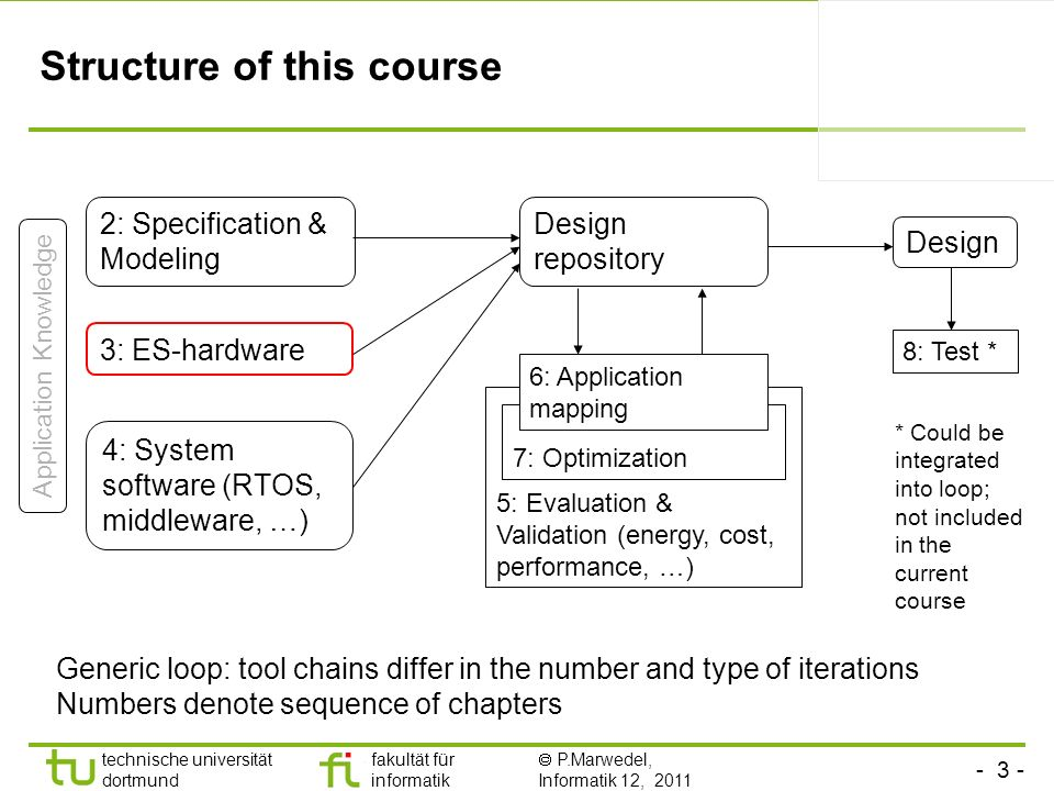 Structure of this course