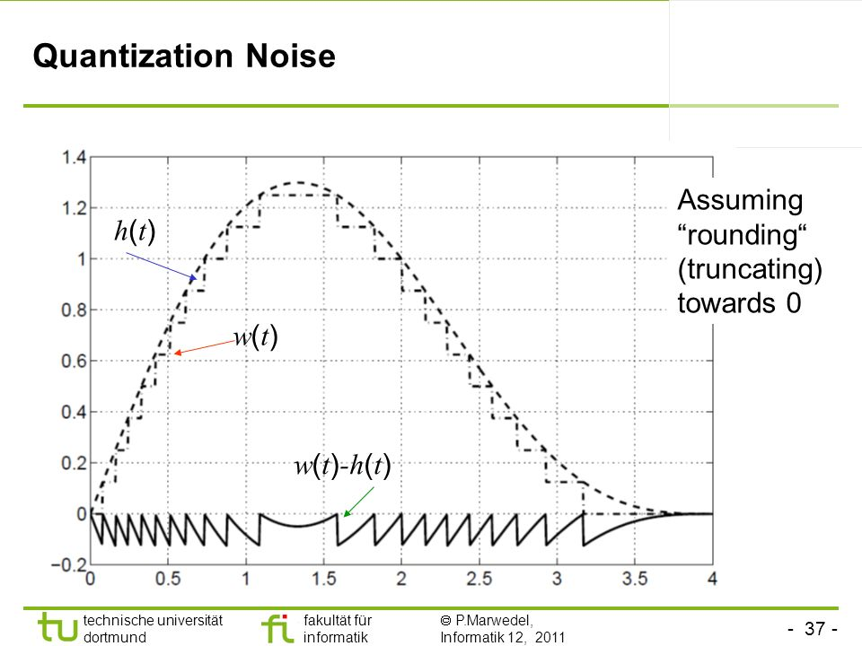 Quantization Noise Assuming rounding (truncating) towards 0 h(t)