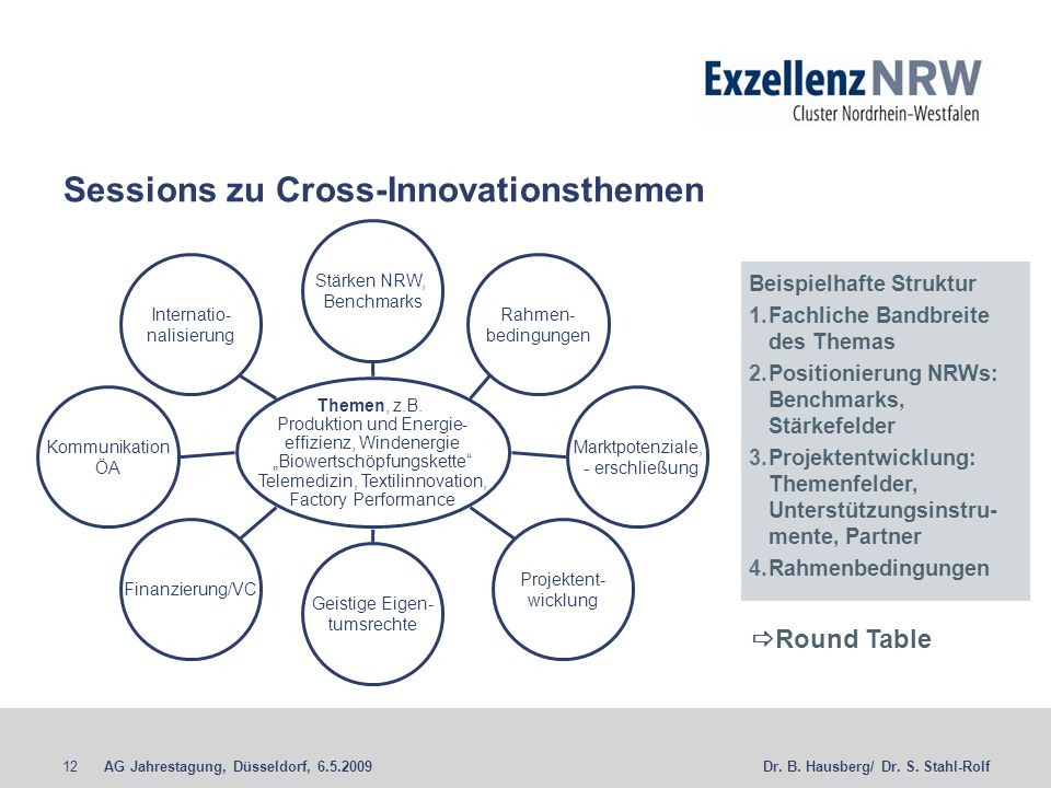 Sessions zu Cross-Innovationsthemen
