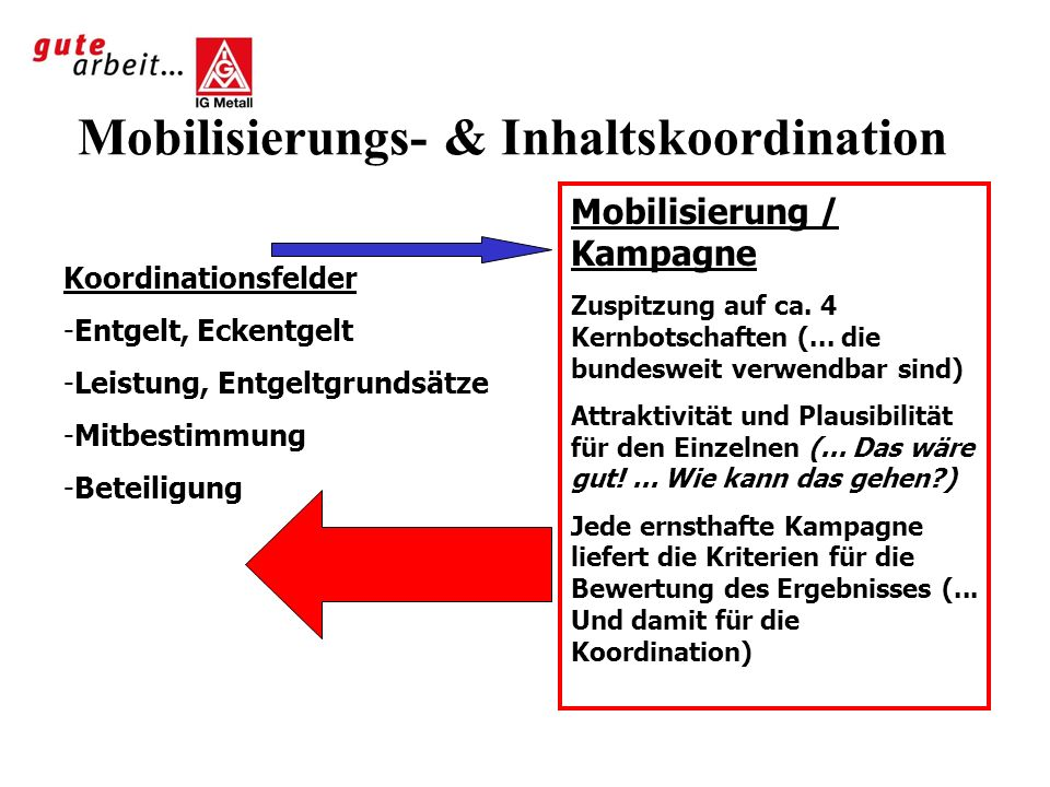 Mobilisierungs- & Inhaltskoordination