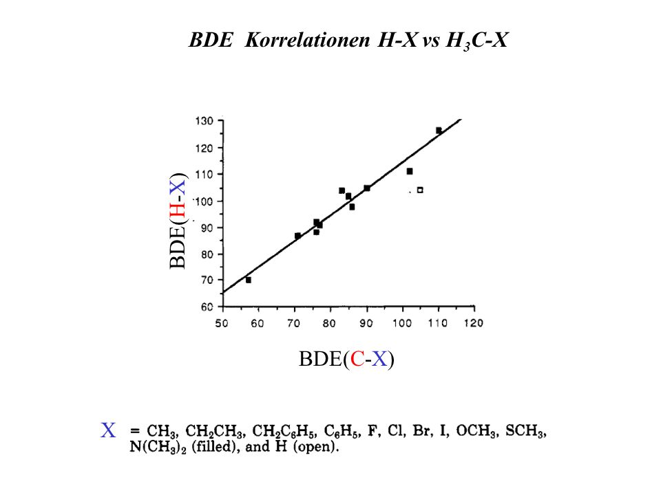 BDE Korrelationen H-X vs H3C-X