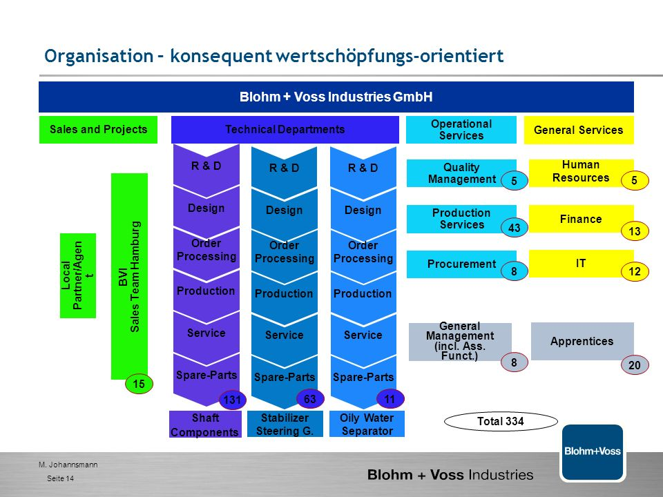 Blohm + Voss Industries GmbH Technical Departments