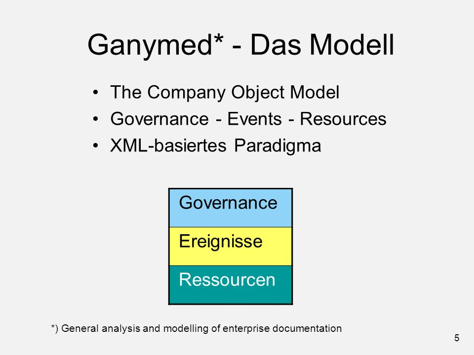 Ganymed* - Das Modell The Company Object Model