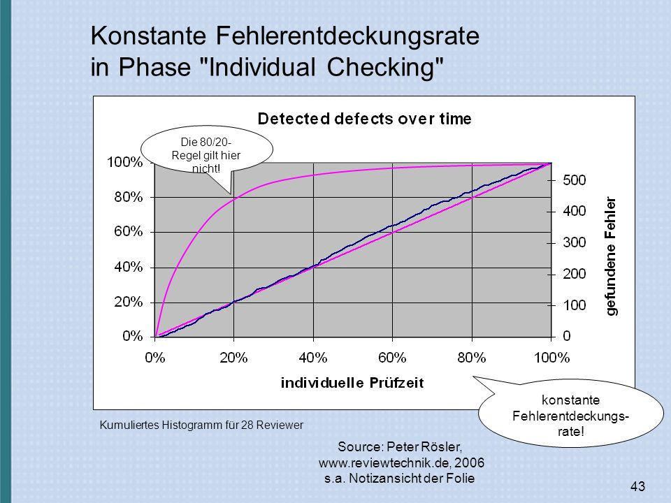 Konstante Fehlerentdeckungsrate in Phase Individual Checking