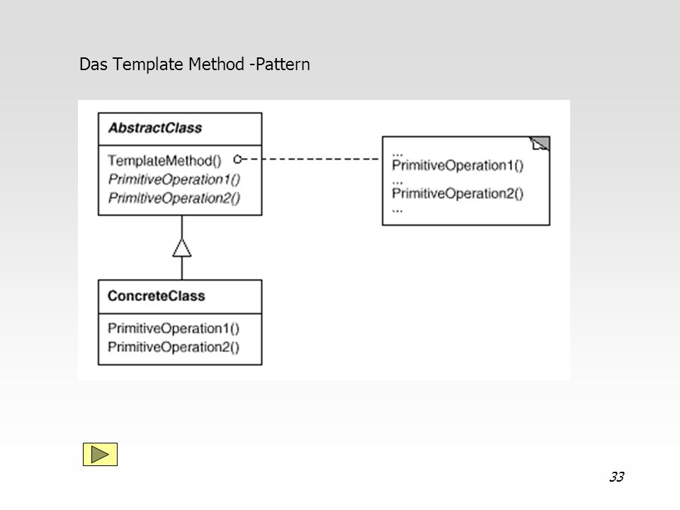 Das Template Method -Pattern