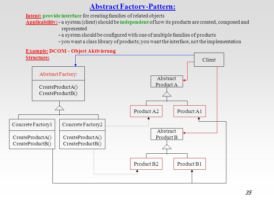Abstract Factory-Pattern: