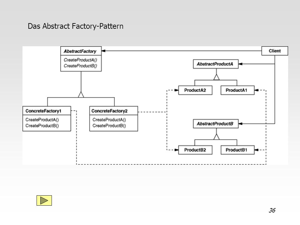 Das Abstract Factory-Pattern