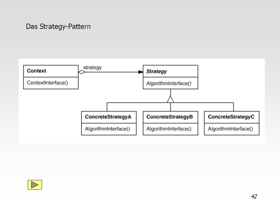 Das Strategy-Pattern