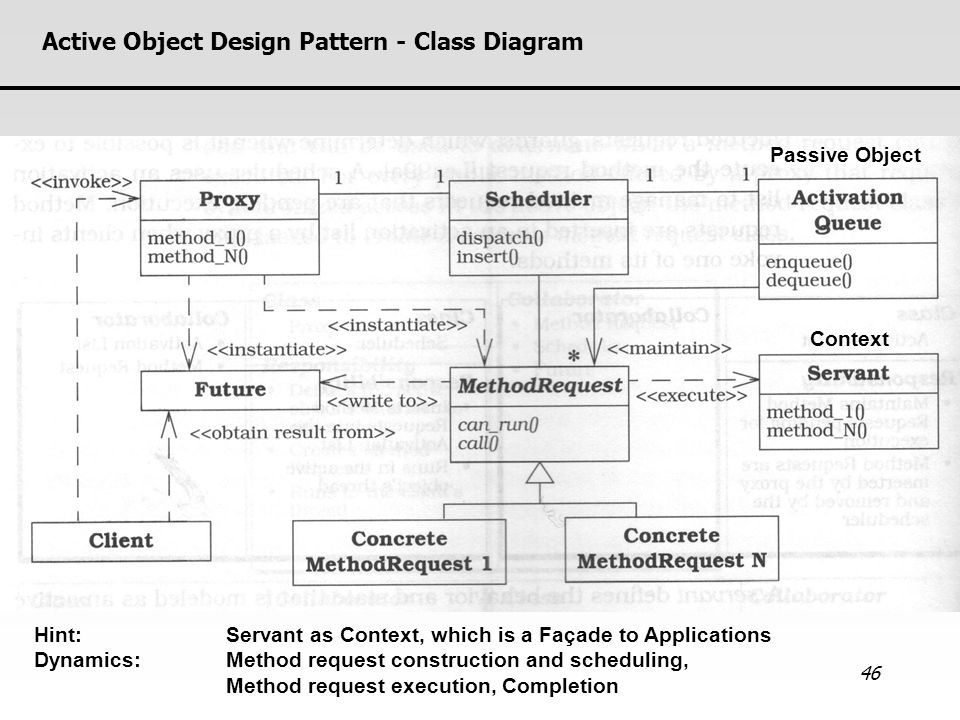 Active Object Design Pattern - Class Diagram