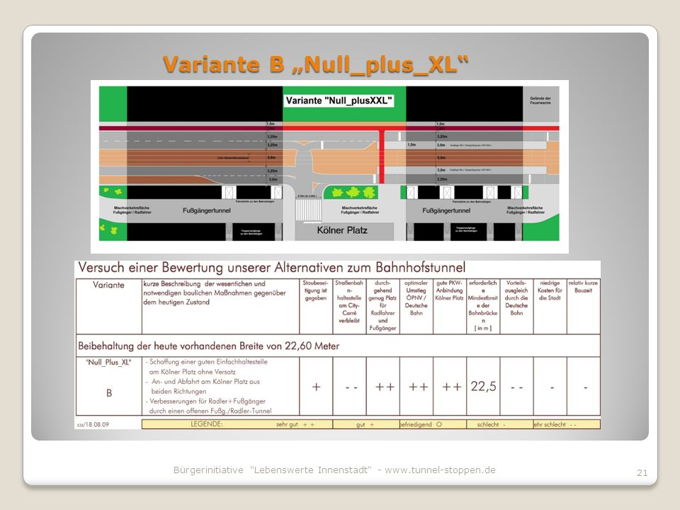 "Variante B ""Null_plus_XL"