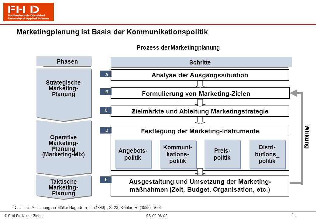 Marketingplanung ist Basis der Kommunikationspolitik