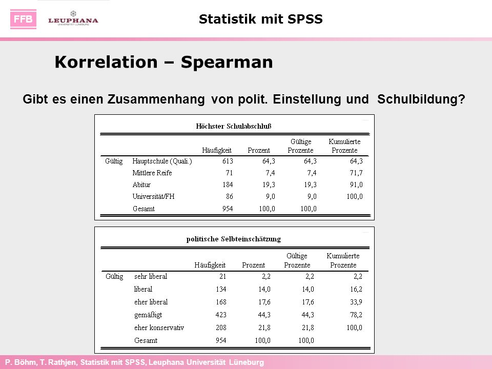 Korrelation – Spearman