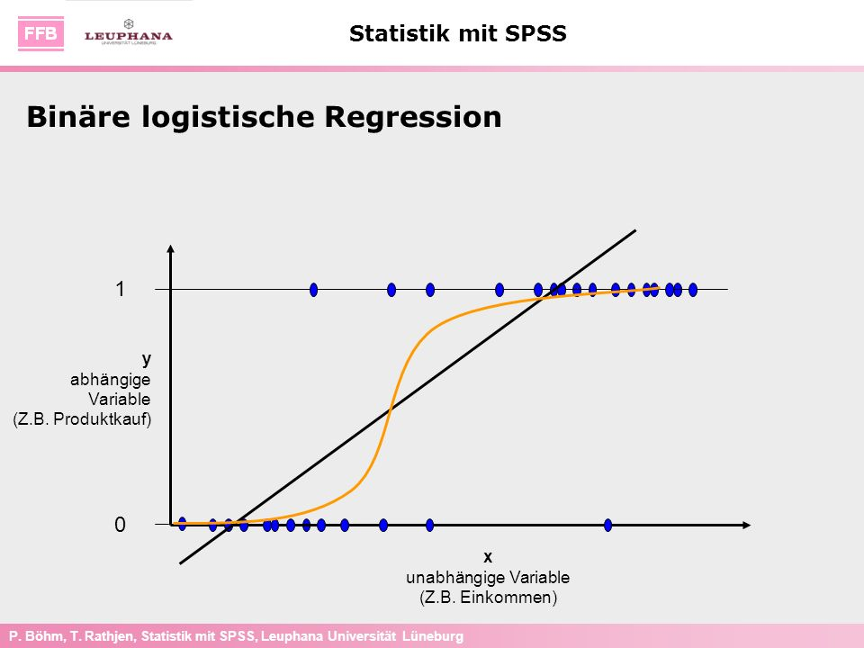 Binäre logistische Regression