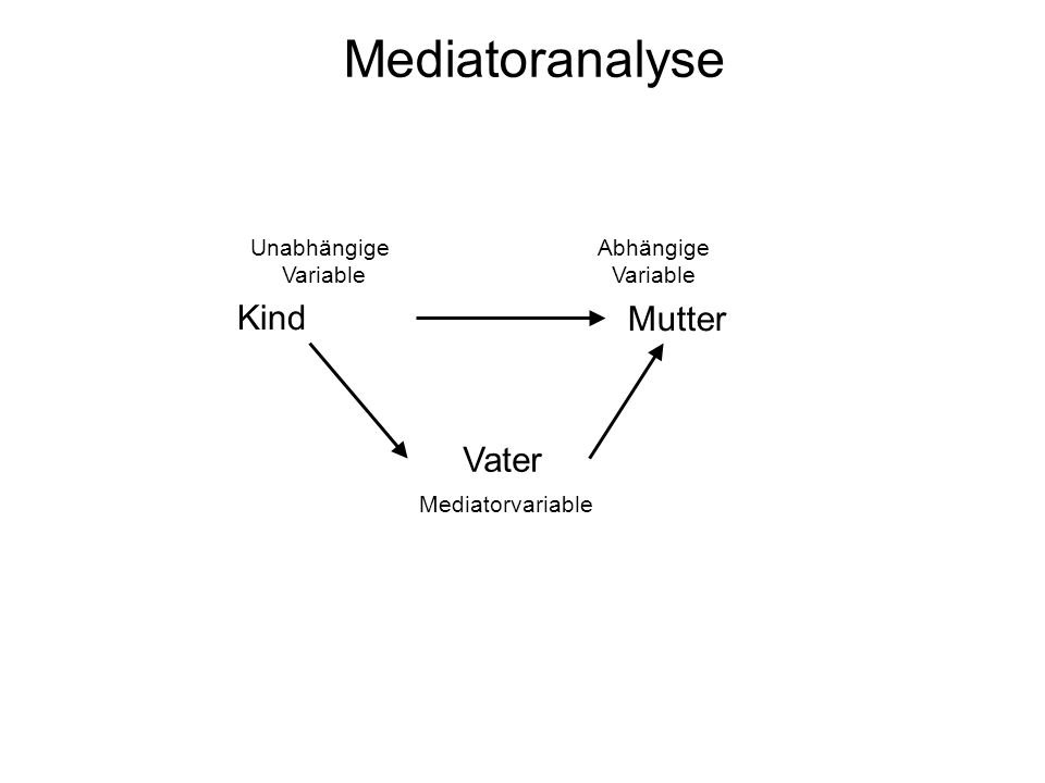 Tutorat Statistik Ii Im Ss 09 Mediator Moderatoranalyse Ppt