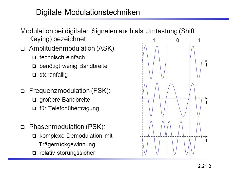 Digitale Modulationstechniken