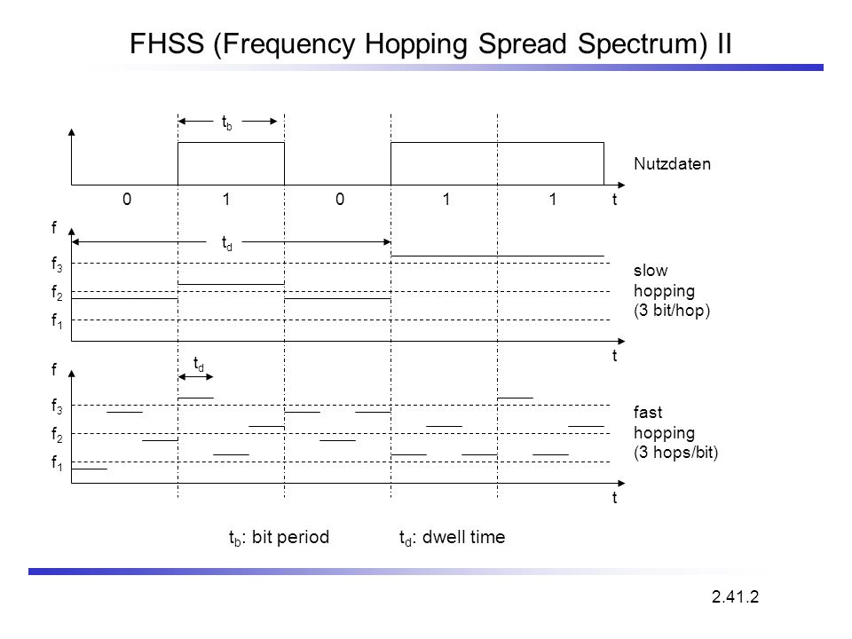 FHSS (Frequency Hopping Spread Spectrum) II