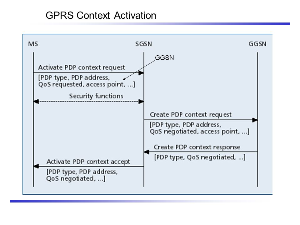 GPRS Context Activation