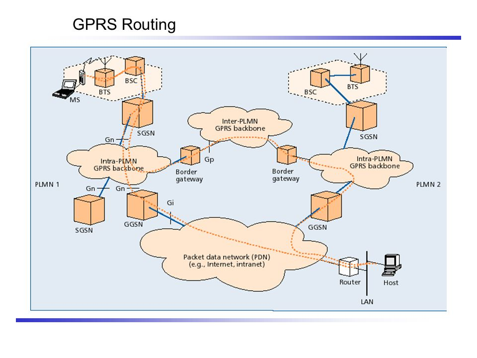 GPRS Routing