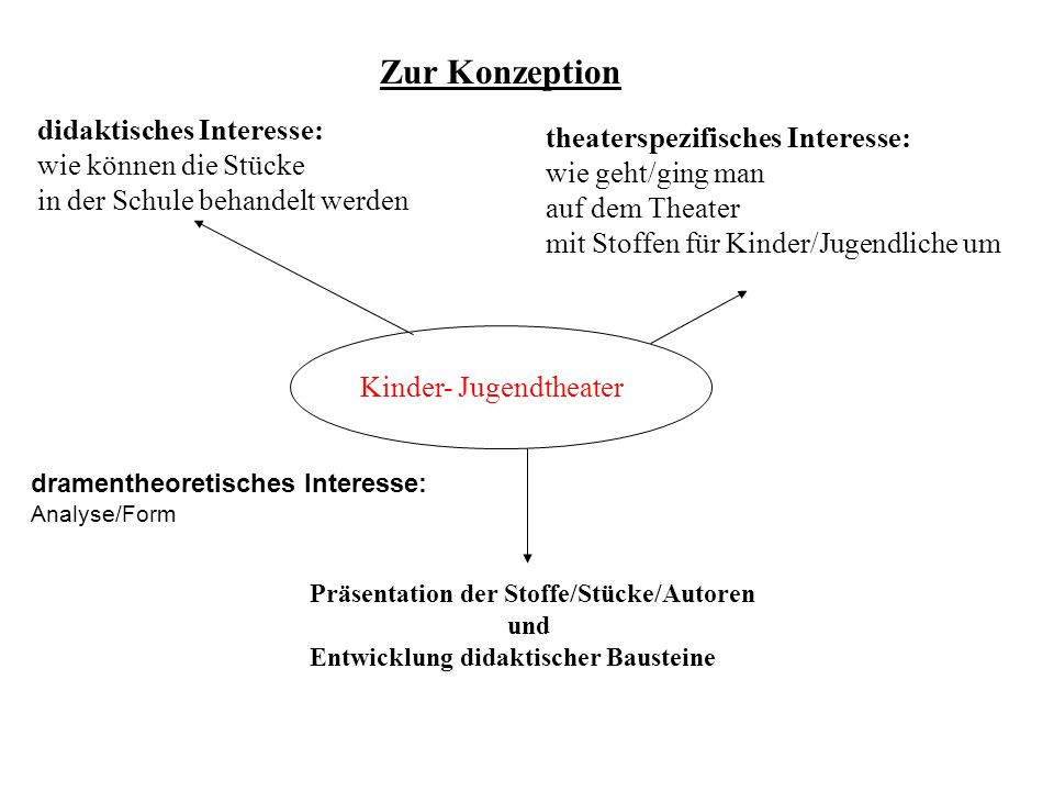 Zur Konzeption didaktisches Interesse: theaterspezifisches Interesse: