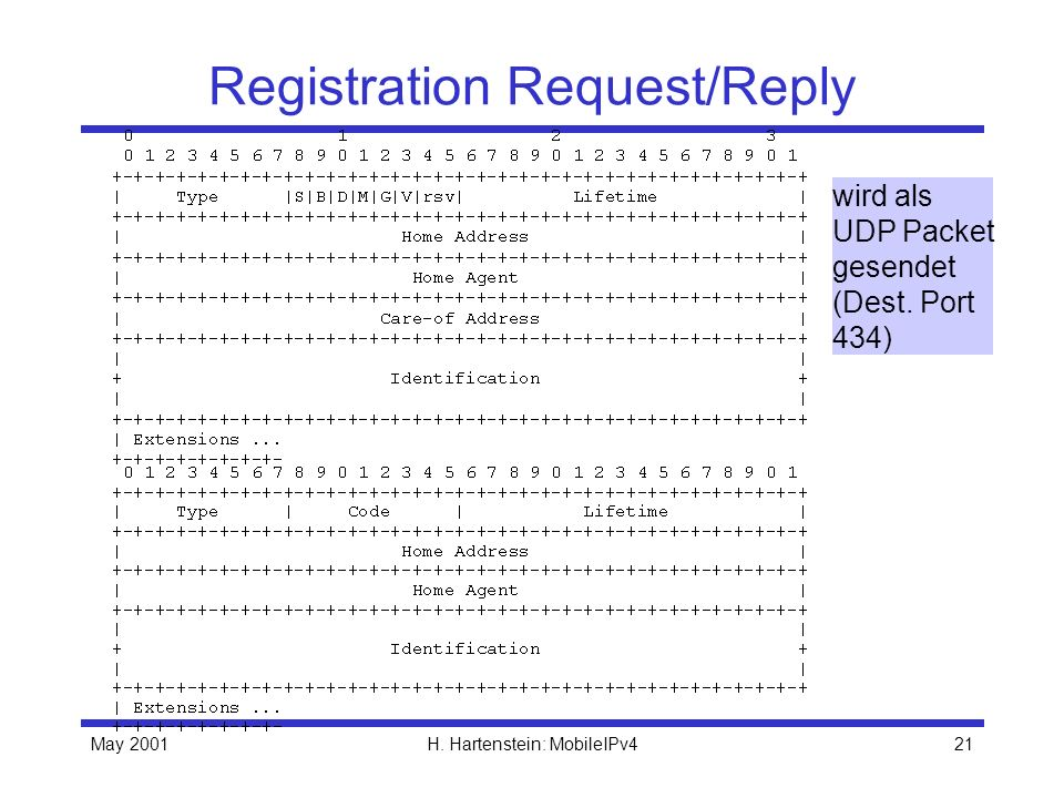 Registration Request/Reply
