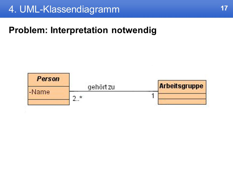4. UML-Klassendiagramm Problem: Interpretation notwendig