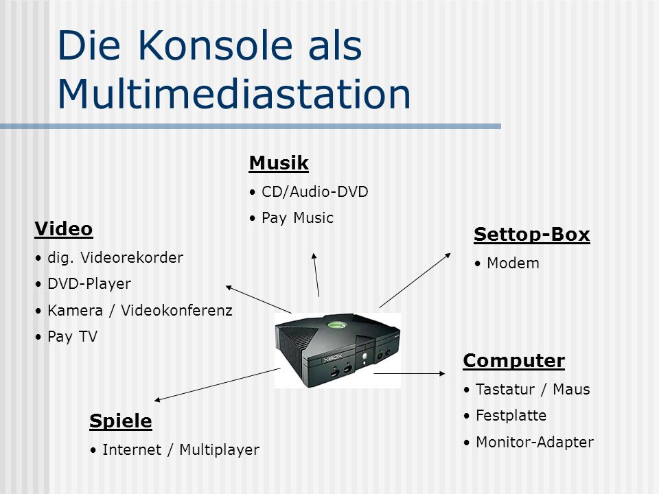 Die Konsole als Multimediastation