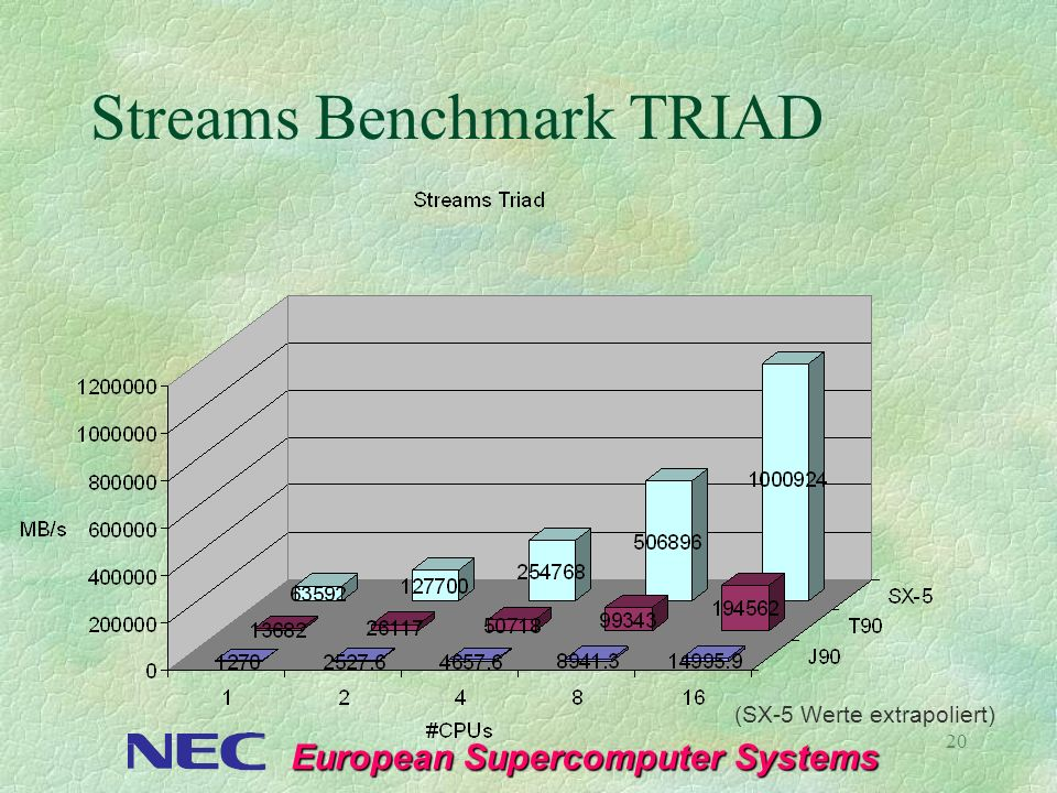 Streams Benchmark TRIAD