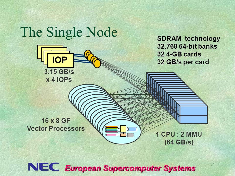 The Single Node IOP IOP SDRAM technology 32,768 64-bit banks