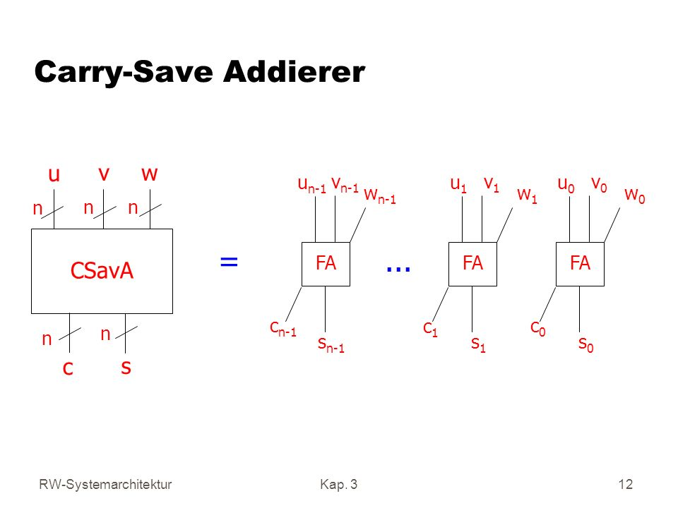 Carry-Save Addierer = ... CSavA u v w c s n FA un-1 vn-1 wn-1 sn-1