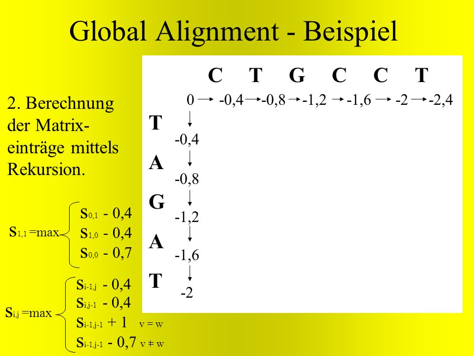Global Alignment - Beispiel