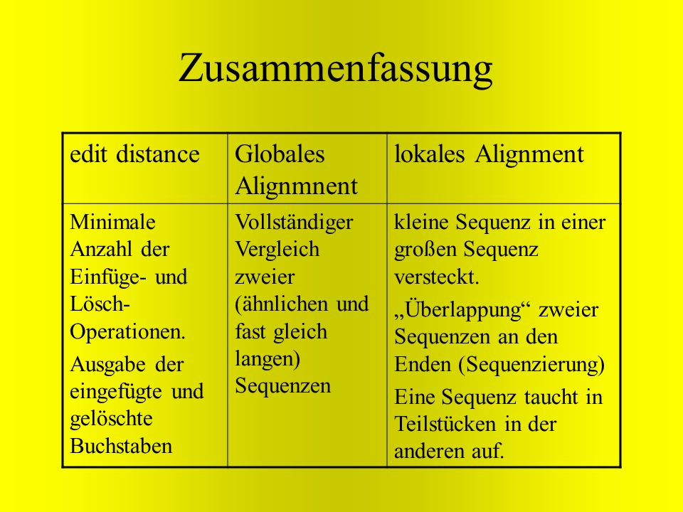 Zusammenfassung edit distance Globales Alignmnent lokales Alignment