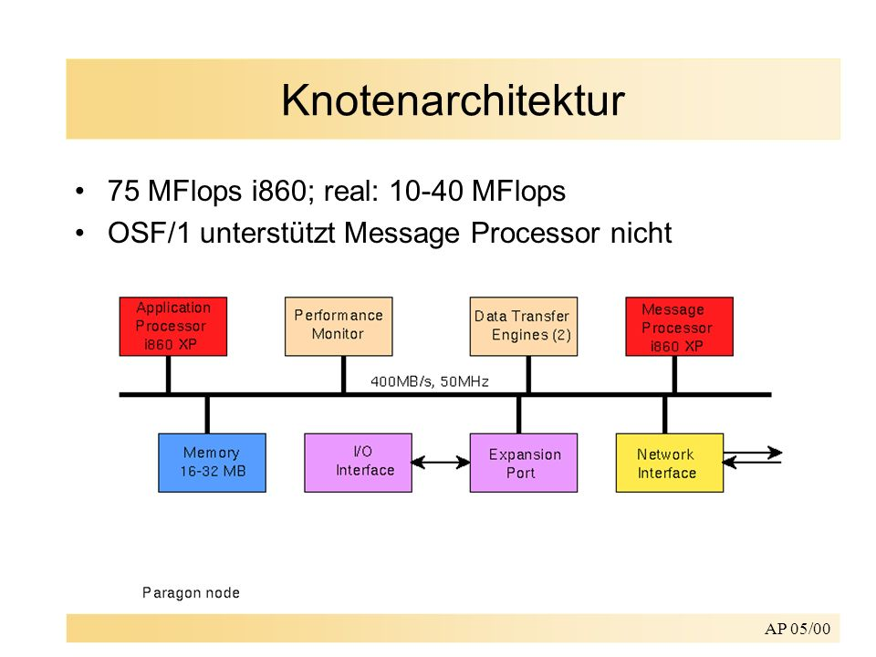 Knotenarchitektur 75 MFlops i860; real: 10-40 MFlops