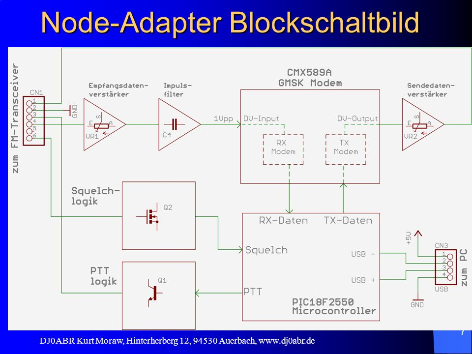 Node-Adapter Blockschaltbild
