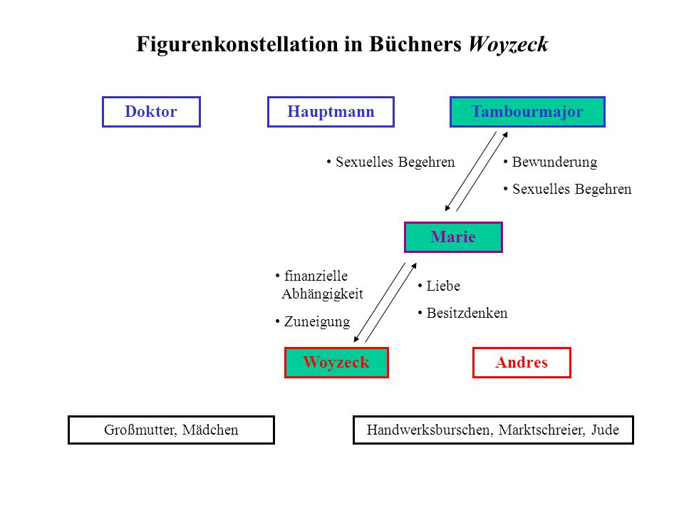 Figurenkonstellation in Büchners Woyzeck