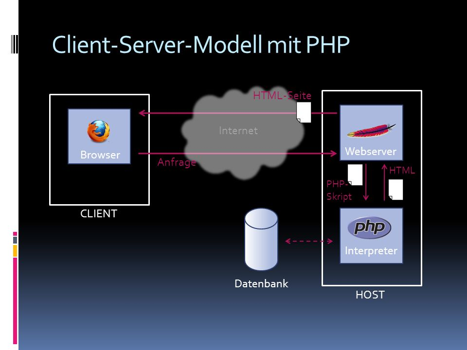 Client-Server-Modell mit PHP