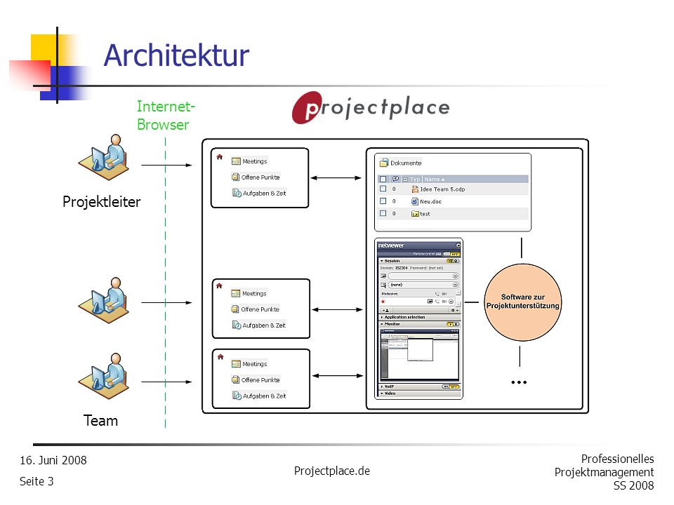 Architektur Internet-Browser Projektleiter Team 16. Juni 2008