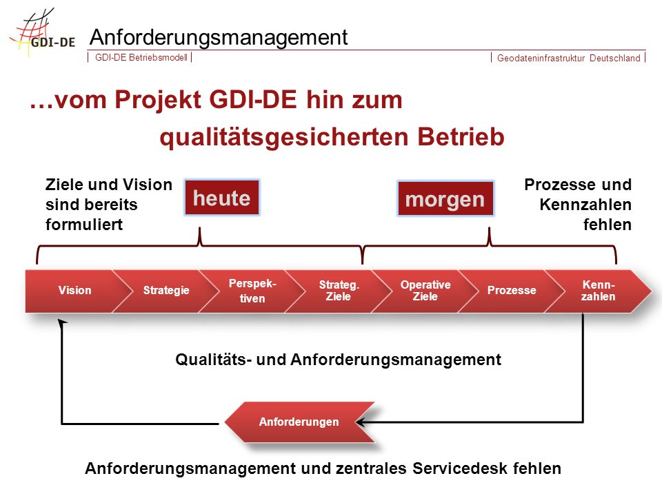 Anforderungsmanagement