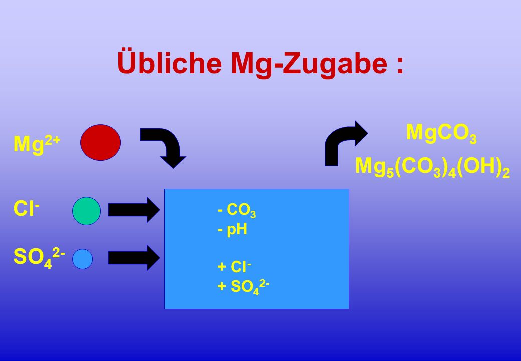 Übliche Mg-Zugabe : MgCO3 Mg2+ Mg5(CO3)4(OH)2 Cl- SO42- - CO3 - pH