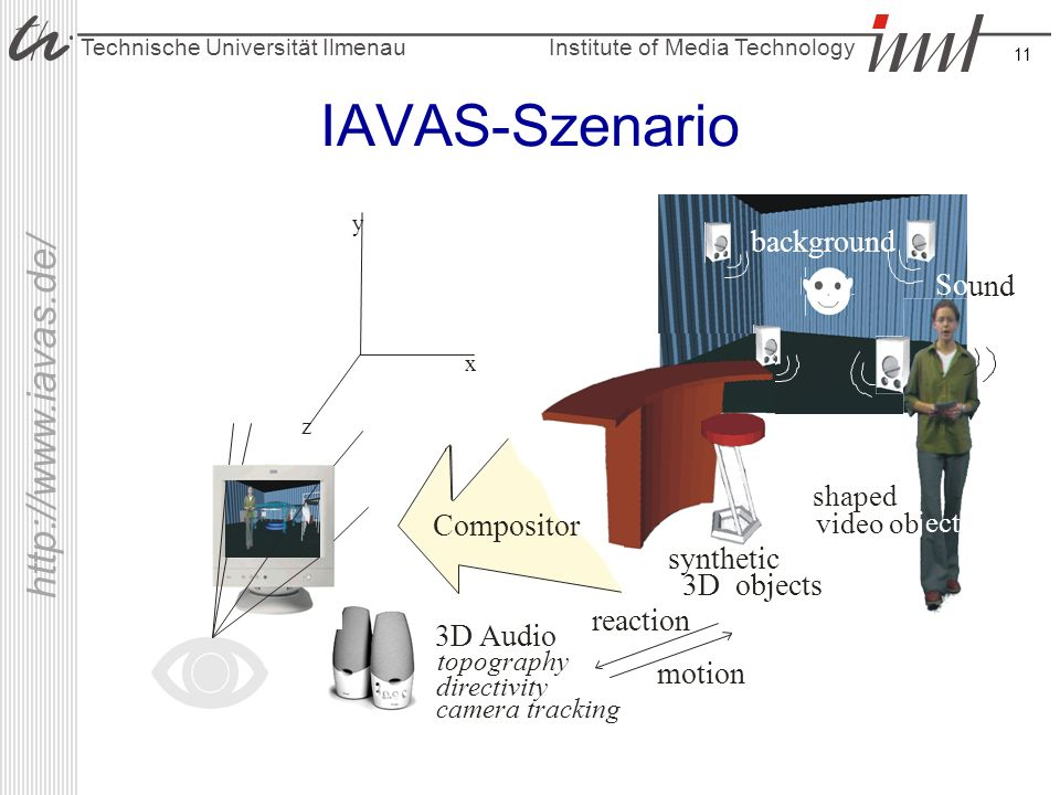IAVAS-Szenario background So und Compositor synthetic 3D objects
