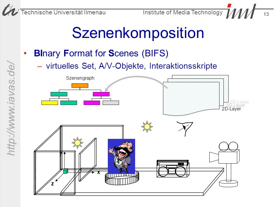 Szenenkomposition BInary Format for Scenes (BIFS)