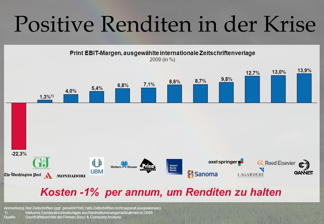 Positive Renditen in der Krise