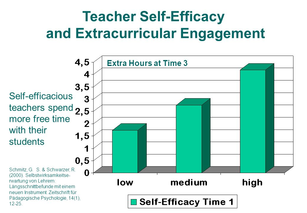 Teacher Self-Efficacy and Extracurricular Engagement