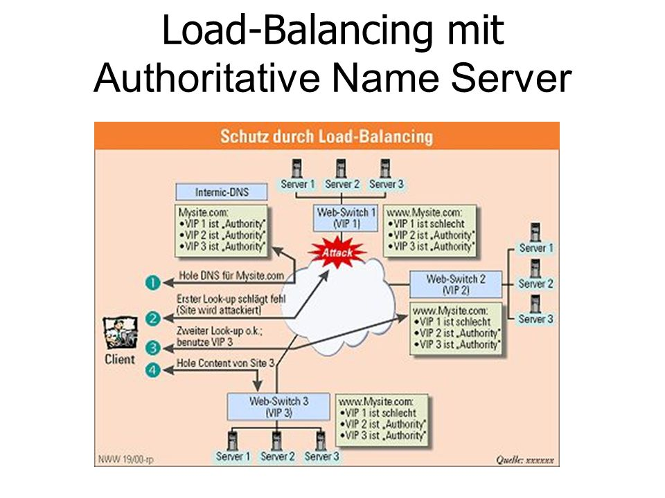 Load-Balancing mit Authoritative Name Server