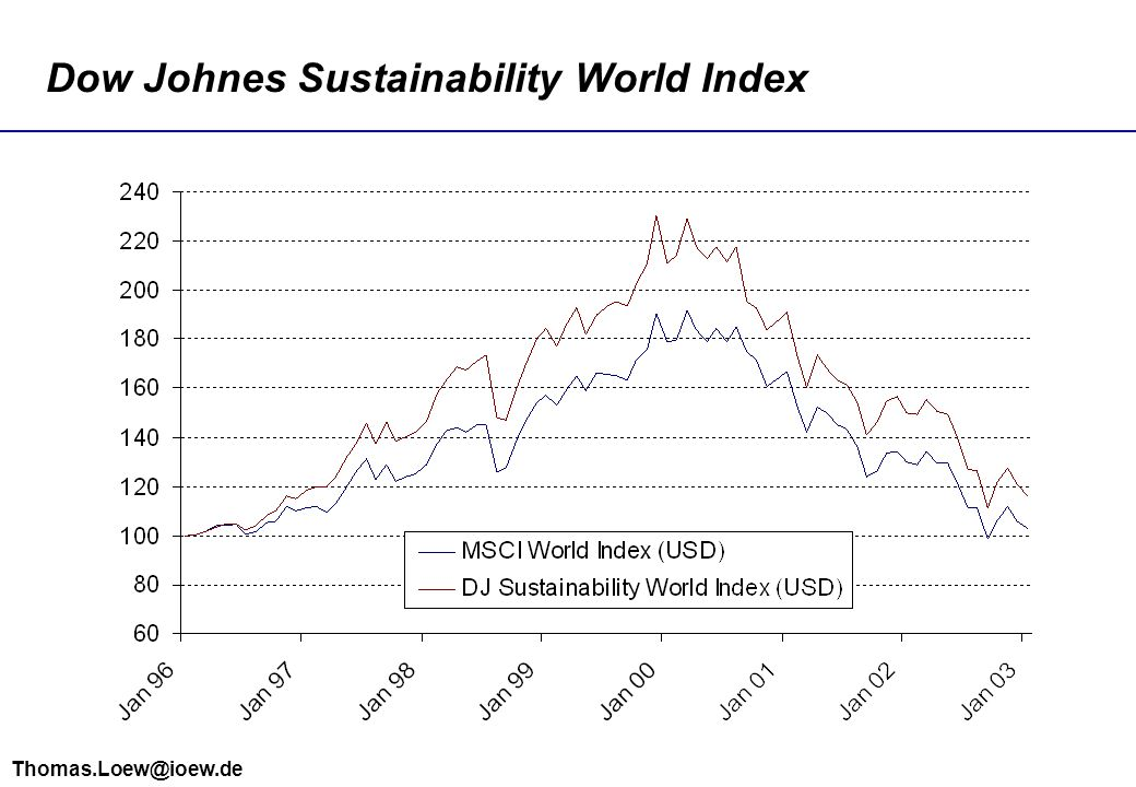 Dow Johnes Sustainability World Index