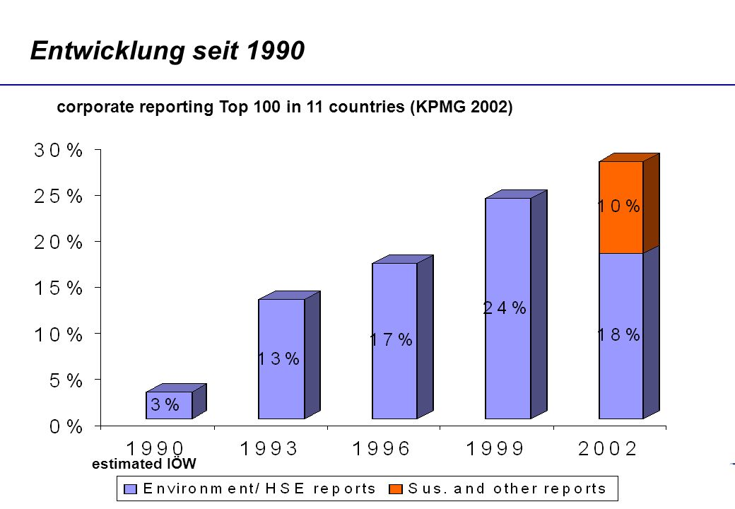 Entwicklung seit 1990 corporate reporting Top 100 in 11 countries (KPMG 2002) estimated IÖW