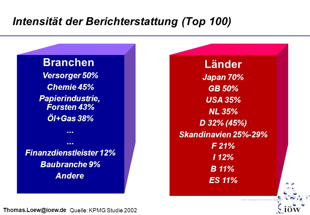 Intensität der Berichterstattung (Top 100)
